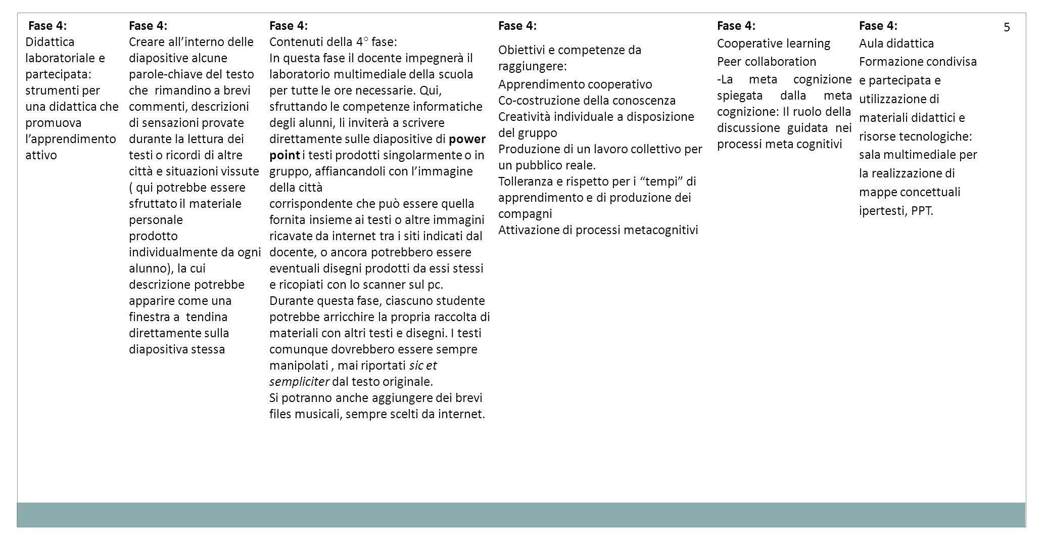 Fase 4: Didattica laboratoriale e partecipata: strumenti per una didattica che promuova l'apprendimento attivo.