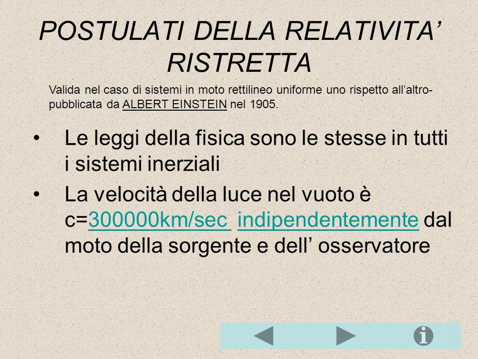 POSTULATI DELLA RELATIVITA' RISTRETTA
