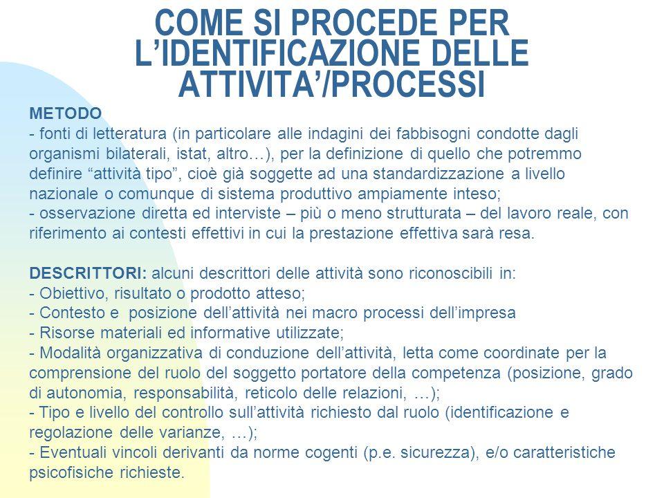 COME SI PROCEDE PER L'IDENTIFICAZIONE DELLE ATTIVITA'/PROCESSI