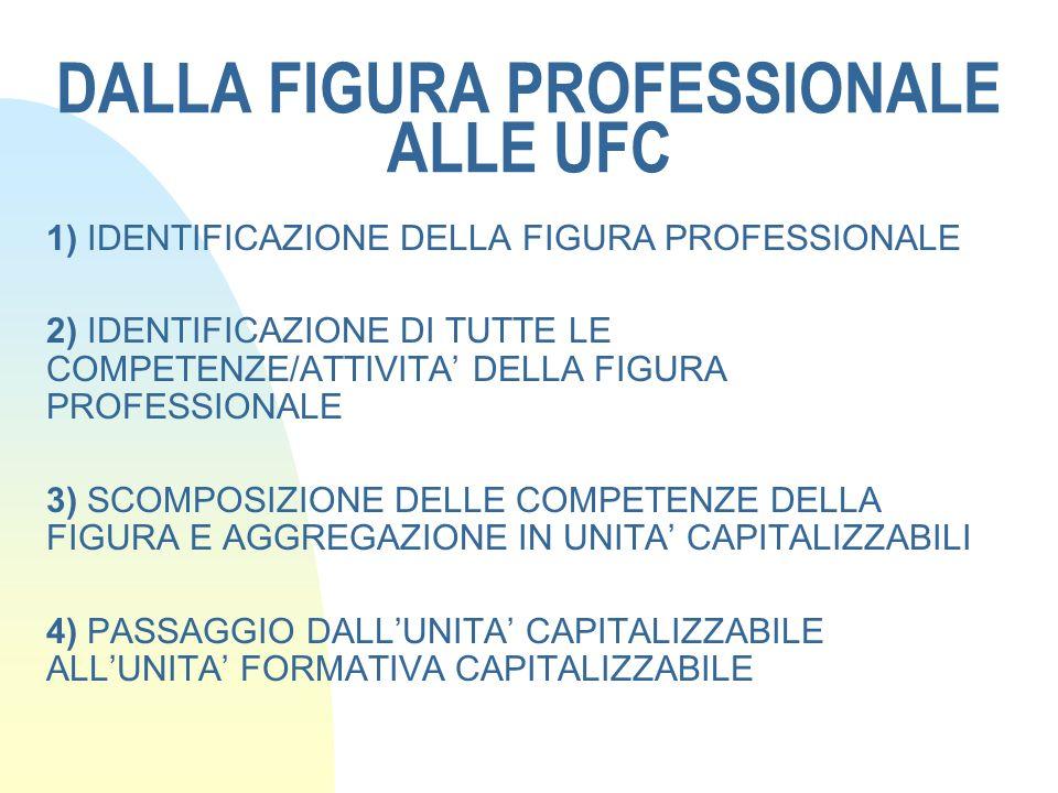 DALLA FIGURA PROFESSIONALE ALLE UFC
