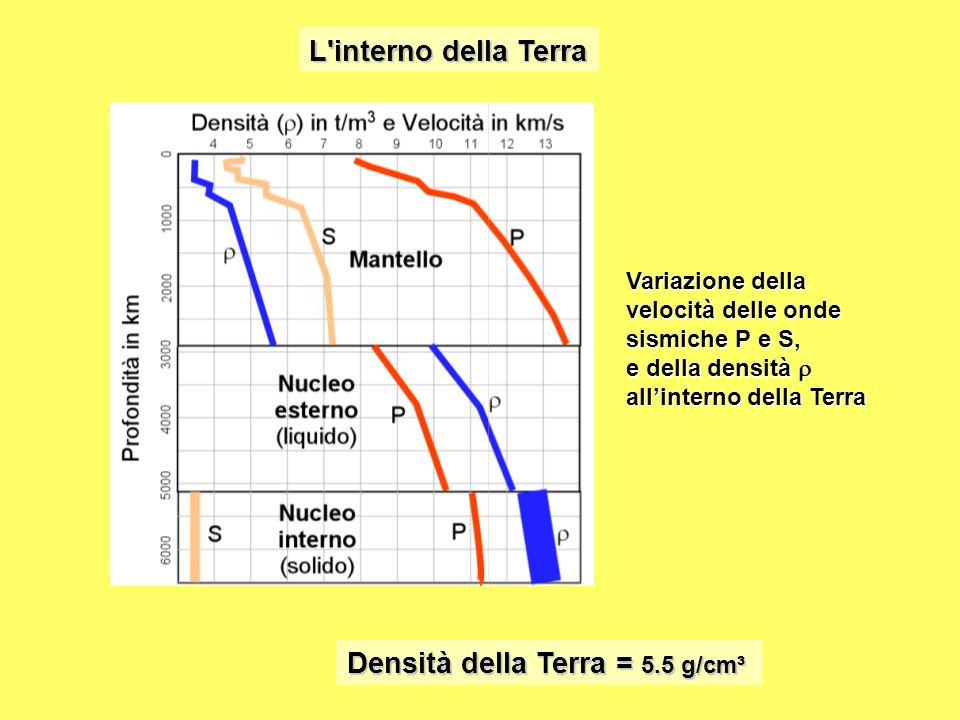Densità della Terra = 5.5 g/cm³