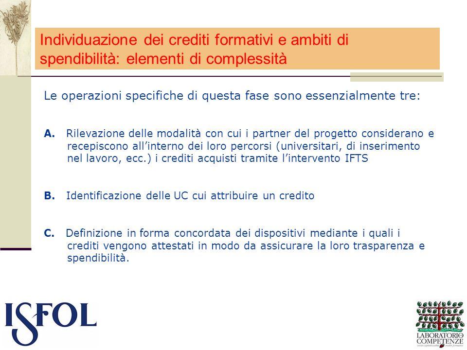 Individuazione dei crediti formativi e ambiti di spendibilità: elementi di complessità
