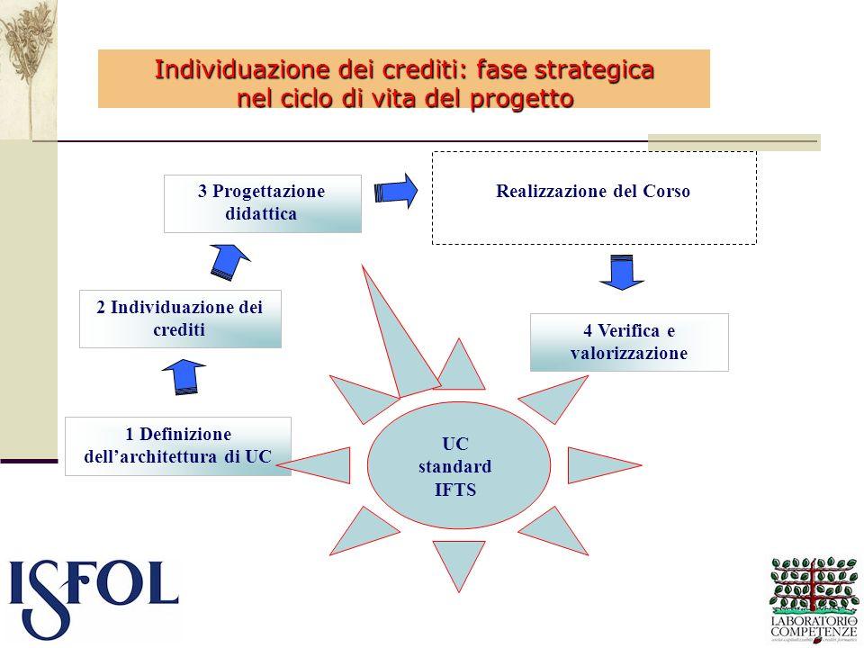 Individuazione dei crediti: fase strategica