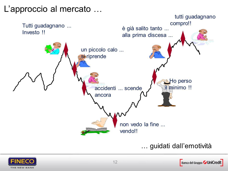 L'approccio al mercato …