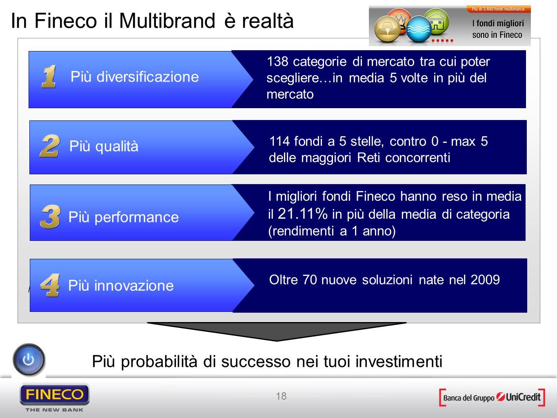 In Fineco il Multibrand è realtà