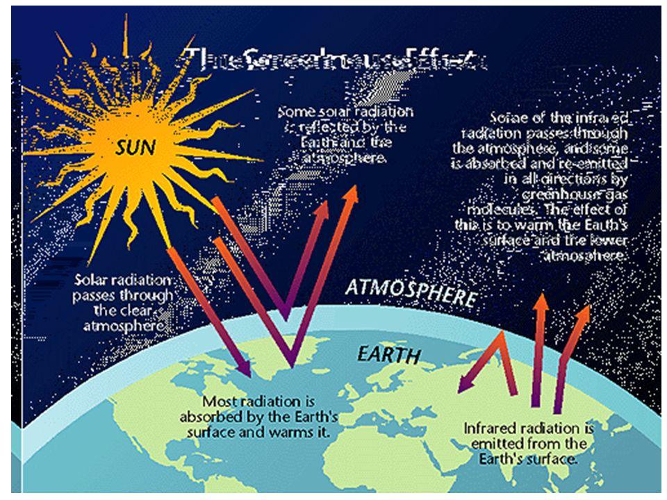 L'effetto serra è un fenomeno naturale senza il quale la vita sulla terra non sarebbe possibile. Infatti la temperatura media di una terra senza atmosfera o con un atmosfera priva di gas serra, sarebbe di -18°C.