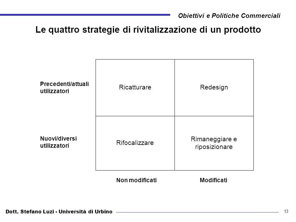 Le quattro strategie di rivitalizzazione di un prodotto