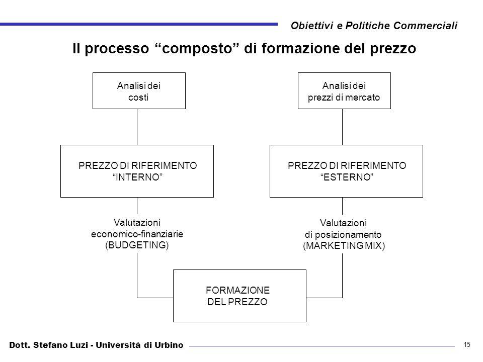 Il processo composto di formazione del prezzo