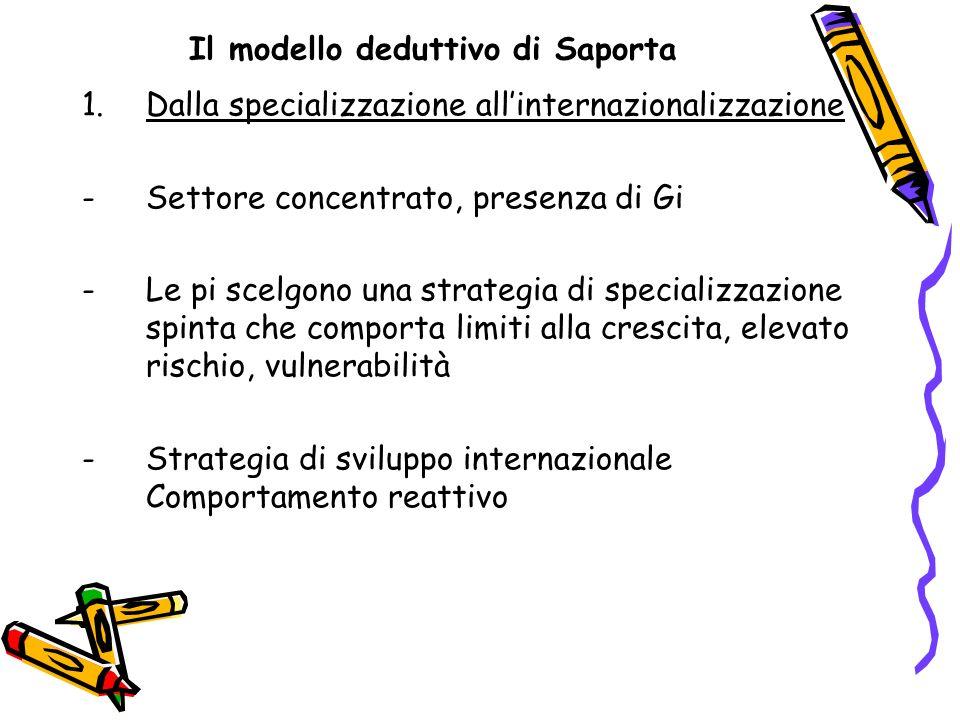 Il modello deduttivo di Saporta