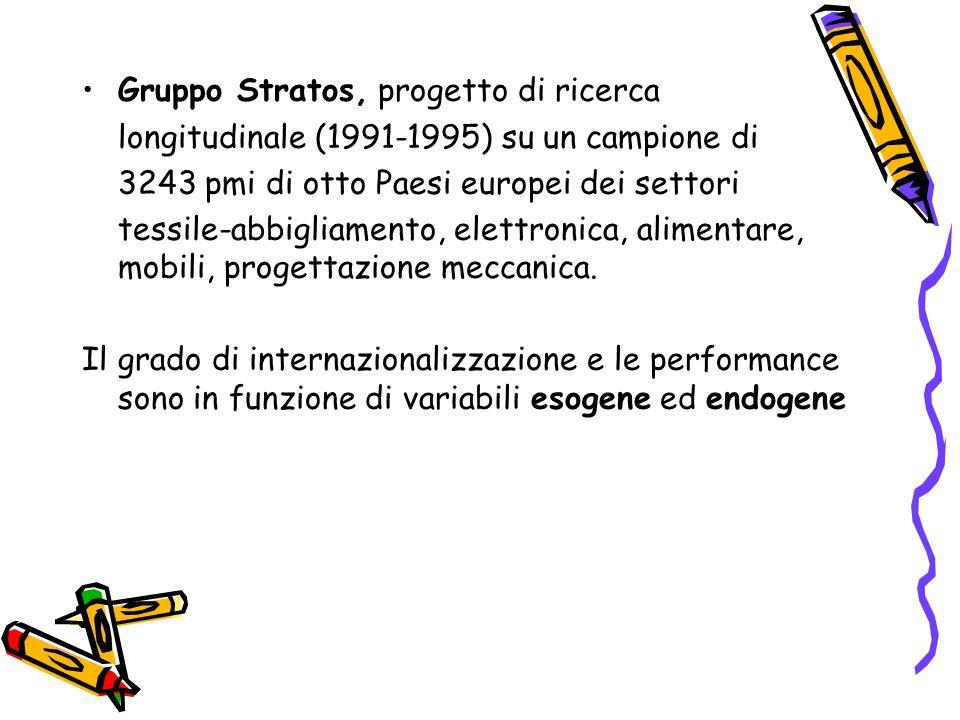 Gruppo Stratos, progetto di ricerca