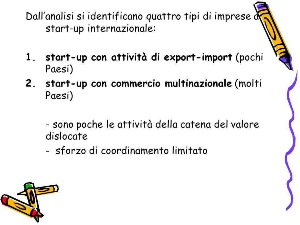 Dall'analisi si identificano quattro tipi di imprese a start-up internazionale: