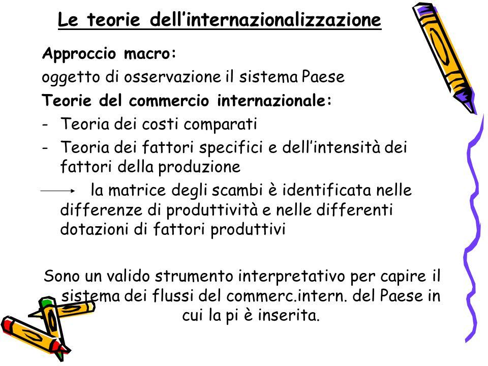 Le teorie dell'internazionalizzazione