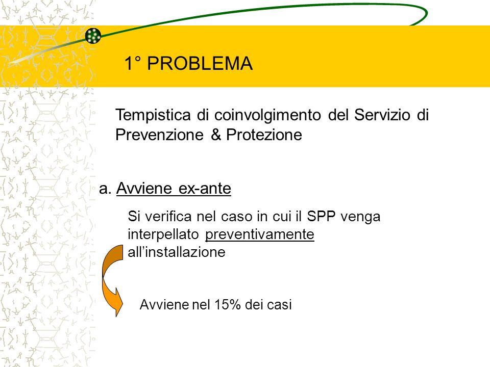 1° PROBLEMA Tempistica di coinvolgimento del Servizio di Prevenzione & Protezione. a. Avviene ex-ante.