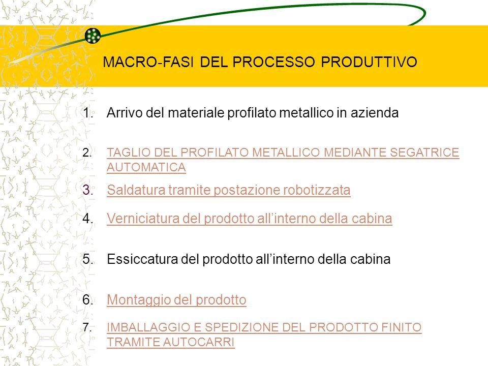 MACRO-FASI DEL PROCESSO PRODUTTIVO