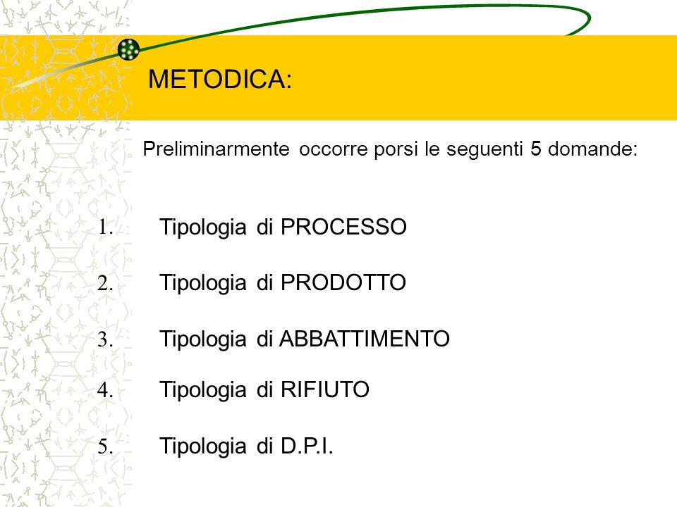 METODICA: 1. Tipologia di PROCESSO 2. Tipologia di PRODOTTO 3.