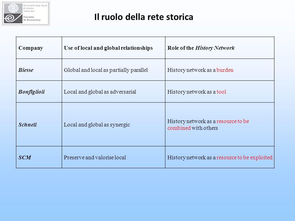 Il ruolo della rete storica