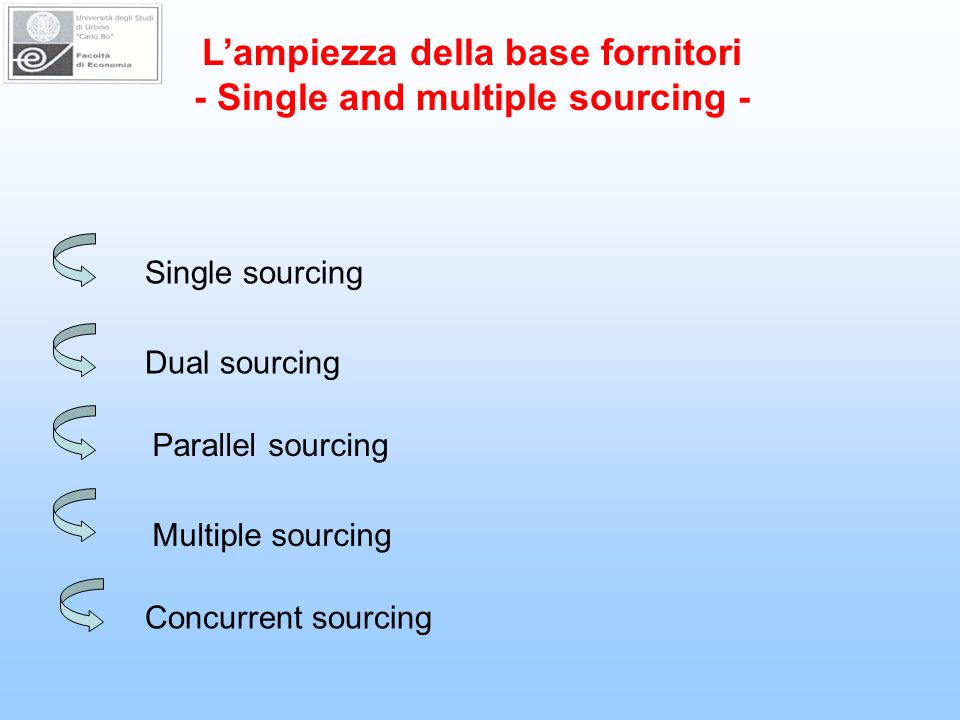 L'ampiezza della base fornitori - Single and multiple sourcing -