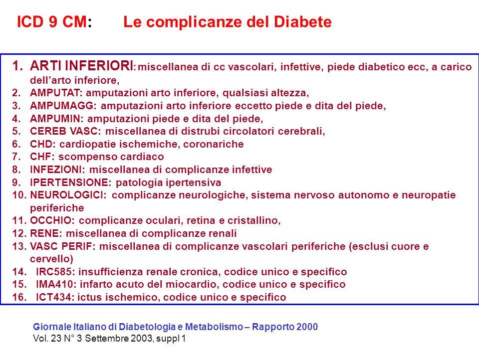 ICD 9 CM: Le complicanze del Diabete