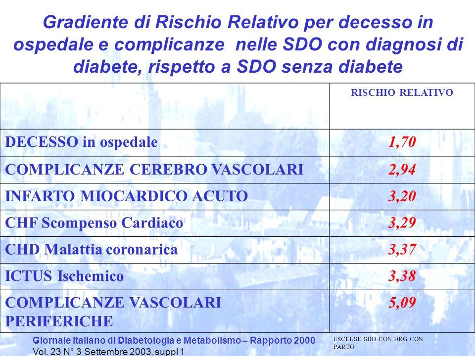 Gradiente di Rischio Relativo per decesso in ospedale e complicanze nelle SDO con diagnosi di diabete, rispetto a SDO senza diabete