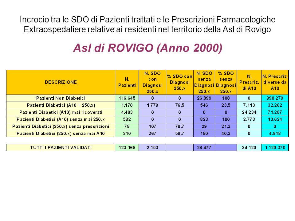 Incrocio tra le SDO di Pazienti trattati e le Prescrizioni Farmacologiche Extraospedaliere relative ai residenti nel territorio della Asl di Rovigo