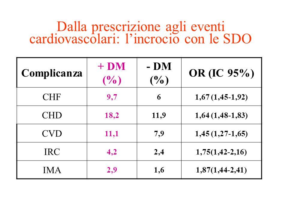 Dalla prescrizione agli eventi cardiovascolari: l'incrocio con le SDO