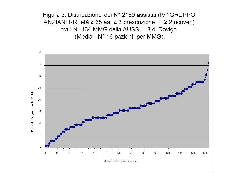(Media= N° 16 pazienti per MMG).