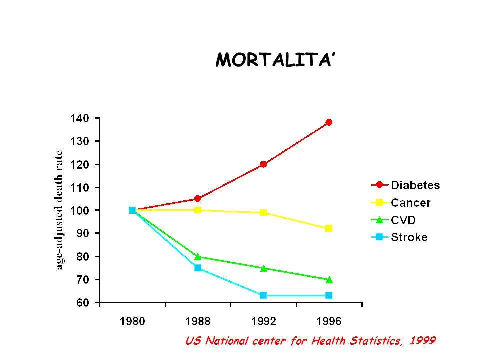 MORTALITA' US National center for Health Statistics, 1999