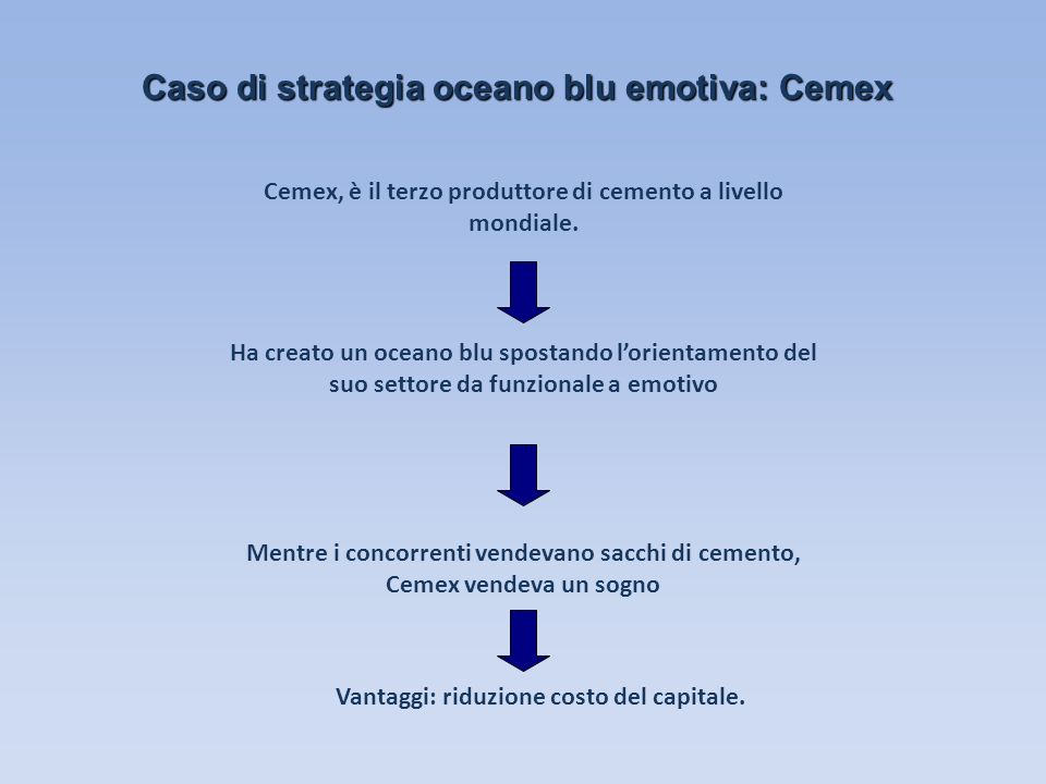 Caso di strategia oceano blu emotiva: Cemex