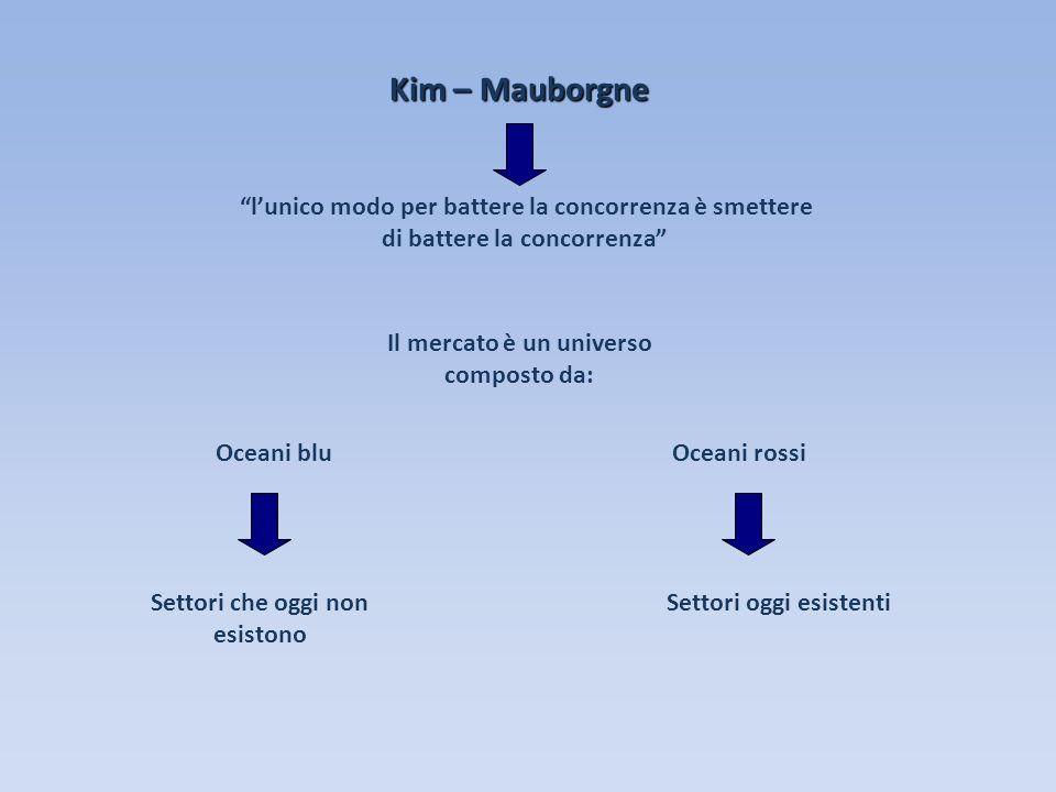Kim – Mauborgne l'unico modo per battere la concorrenza è smettere di battere la concorrenza Il mercato è un universo composto da: