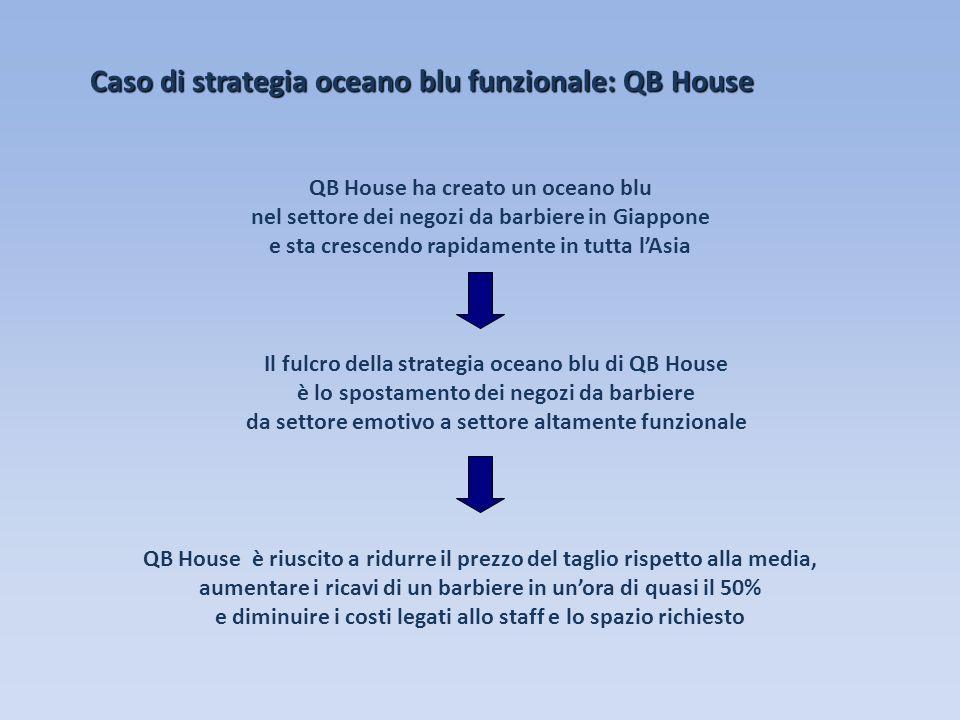 Caso di strategia oceano blu funzionale: QB House