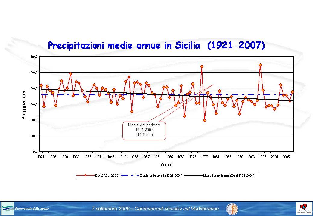 Media del periodo 1921-2007 714.6 mm