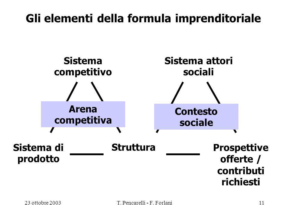 Gli elementi della formula imprenditoriale