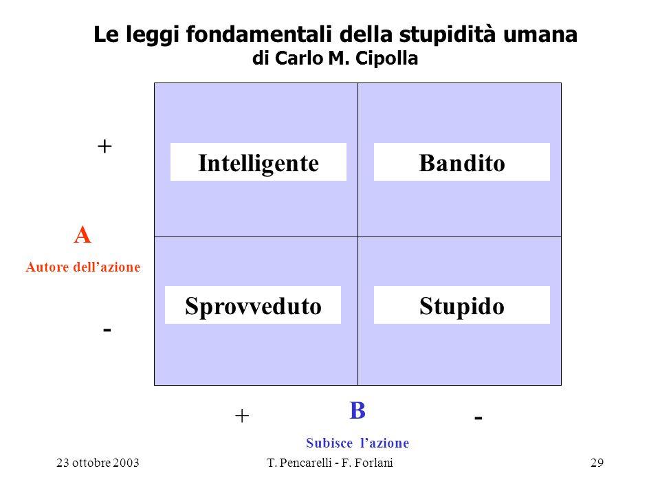 Le leggi fondamentali della stupidità umana di Carlo M. Cipolla