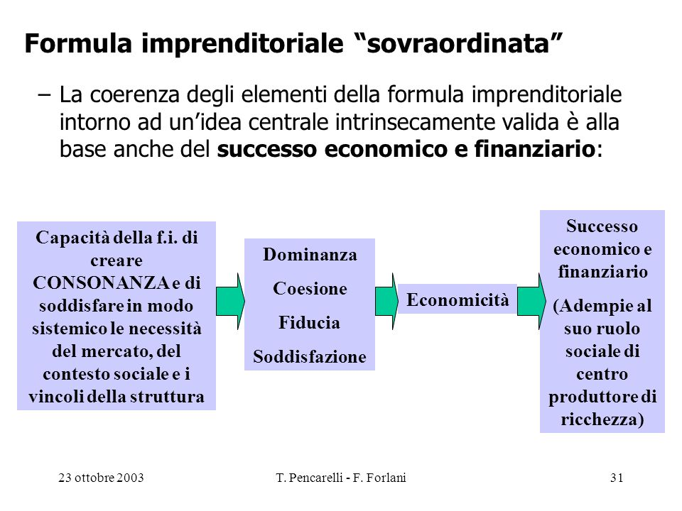 Formula imprenditoriale sovraordinata