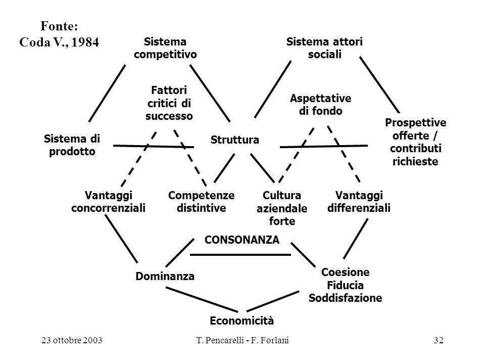 Fonte: Coda V., 1984 Sistema competitivo Sistema attori sociali