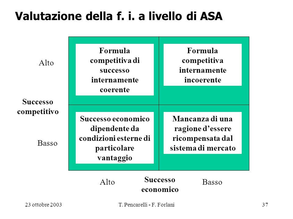 Valutazione della f. i. a livello di ASA
