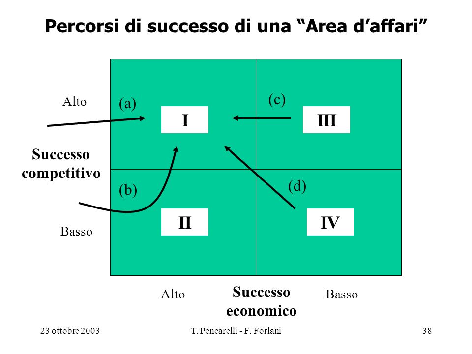 Percorsi di successo di una Area d'affari
