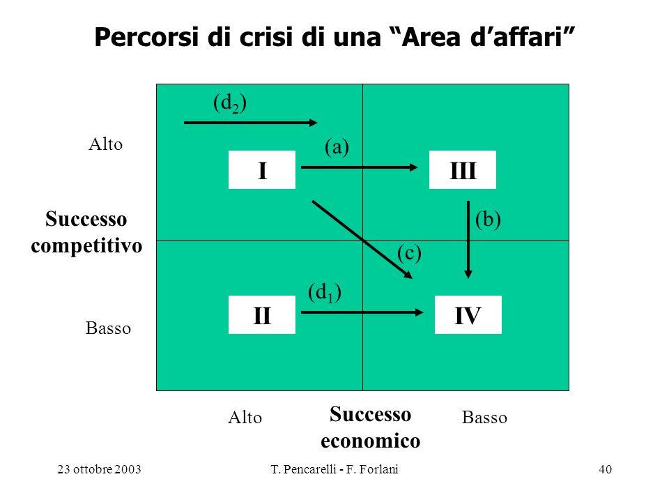Percorsi di crisi di una Area d'affari