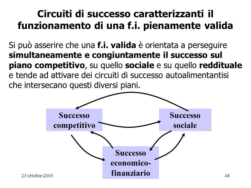 Successo economico-finanziario