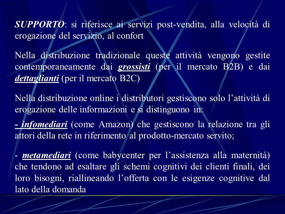 SUPPORTO: si riferisce ai servizi post-vendita, alla velocità di erogazione del servizio, al confort