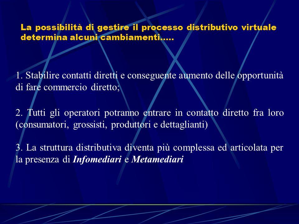 La possibilità di gestire il processo distributivo virtuale determina alcuni cambiamenti…..