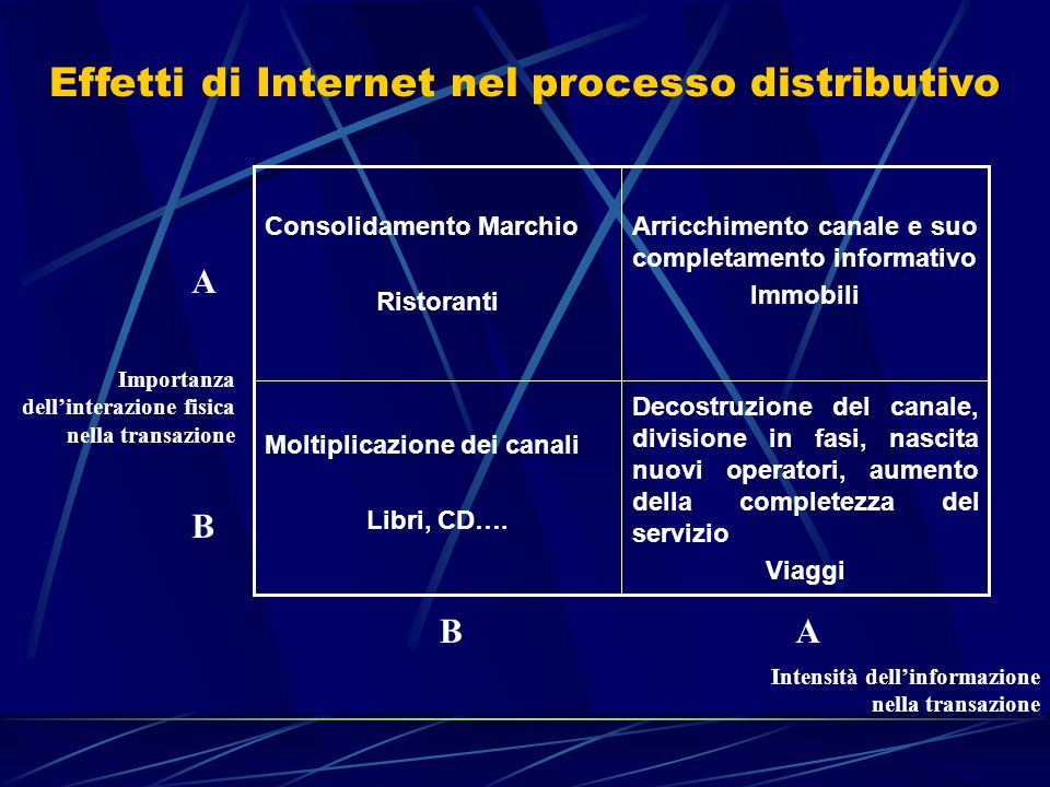 Effetti di Internet nel processo distributivo