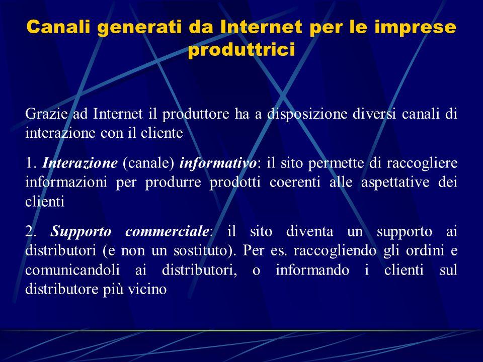 Canali generati da Internet per le imprese produttrici