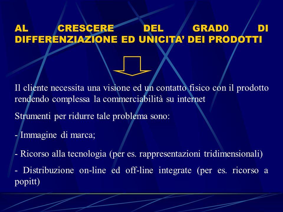 AL CRESCERE DEL GRAD0 DI DIFFERENZIAZIONE ED UNICITA' DEI PRODOTTI