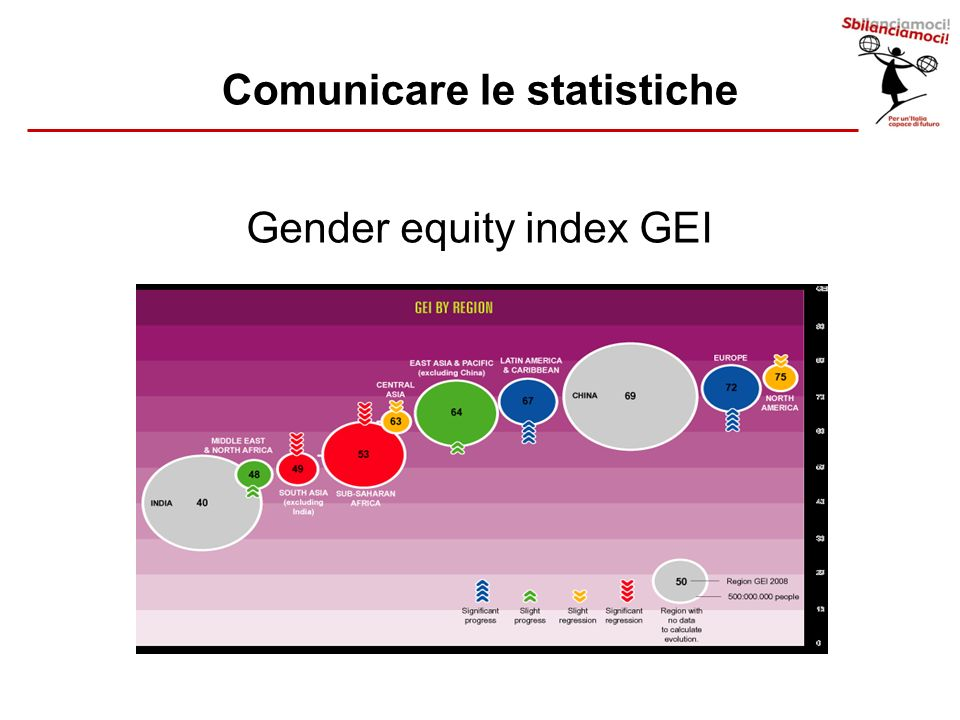 Gender equity index GEI