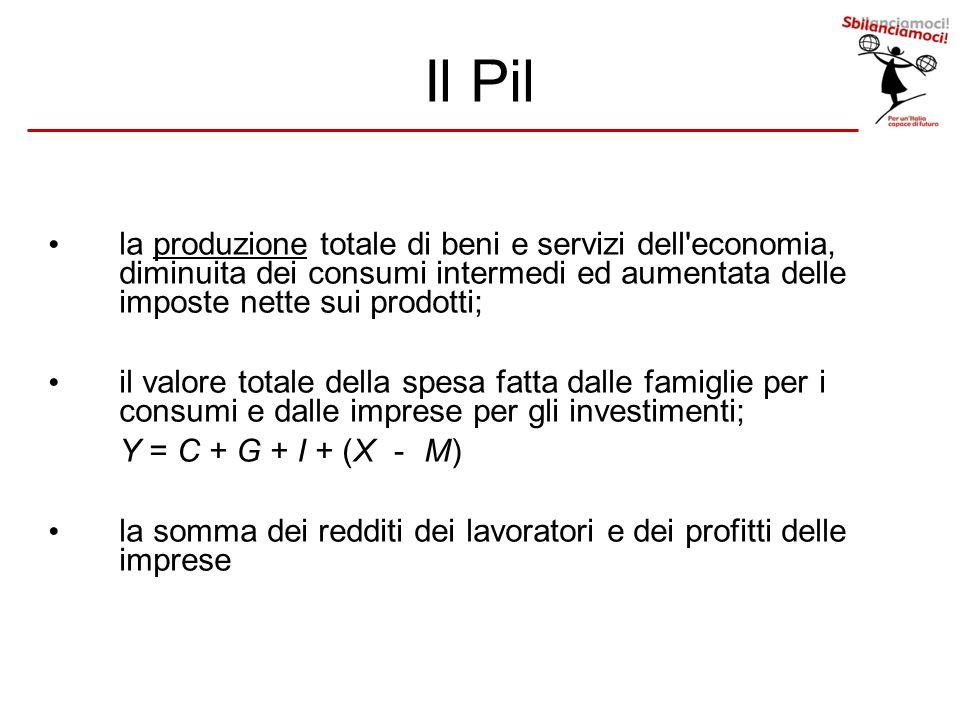 Il Pil la produzione totale di beni e servizi dell economia, diminuita dei consumi intermedi ed aumentata delle imposte nette sui prodotti;