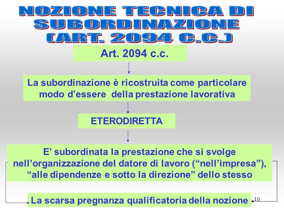 Art. 2094 c.c. NOZIONE TECNICA DI SUBORDINAZIONE (ART. 2094 C.C.)