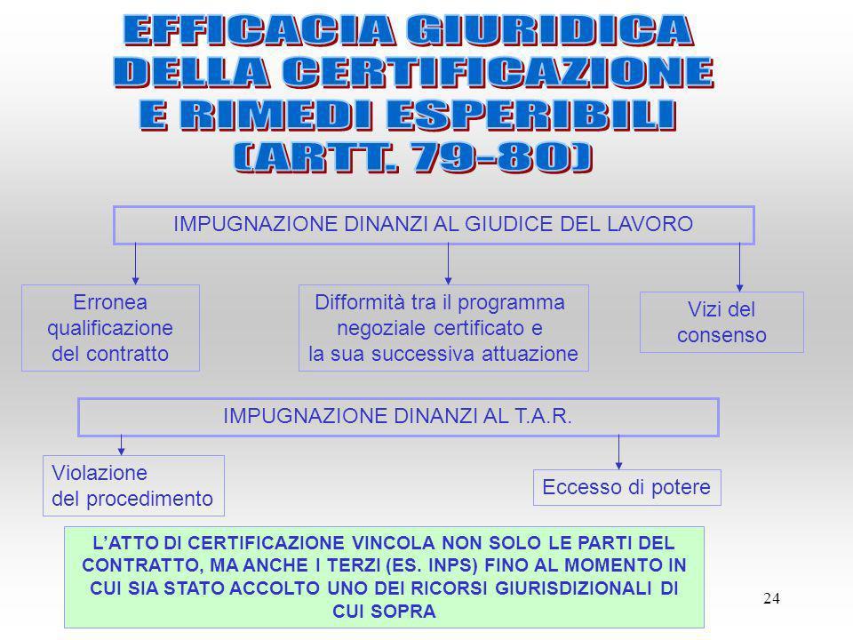 EFFICACIA GIURIDICA DELLA CERTIFICAZIONE E RIMEDI ESPERIBILI