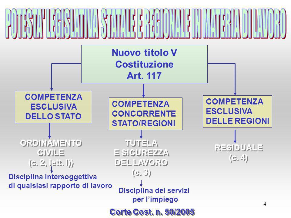 Nuovo titolo V Costituzione Disciplina dei servizi