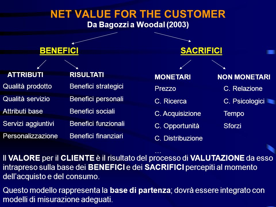 NET VALUE FOR THE CUSTOMER Da Bagozzi a Woodal (2003)